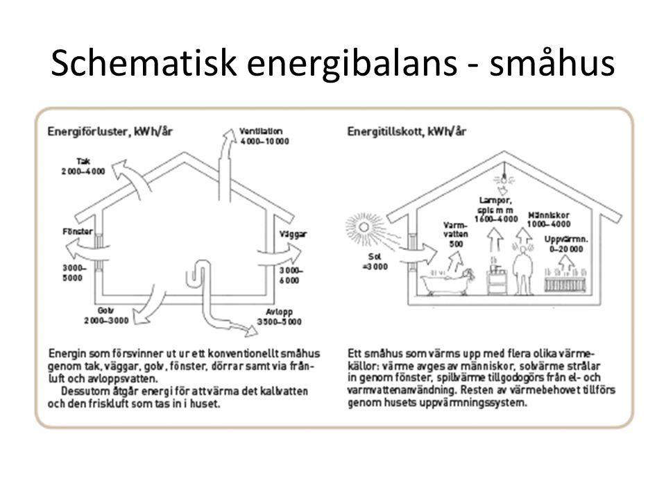 Schematisk energibalans - småhus
