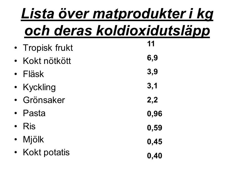 Lista över matprodukter i kg och deras koldioxidutsläpp