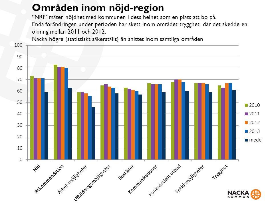 Områden inom nöjd-region NRI mäter nöjdhet med kommunen i dess helhet som en plats att bo på.