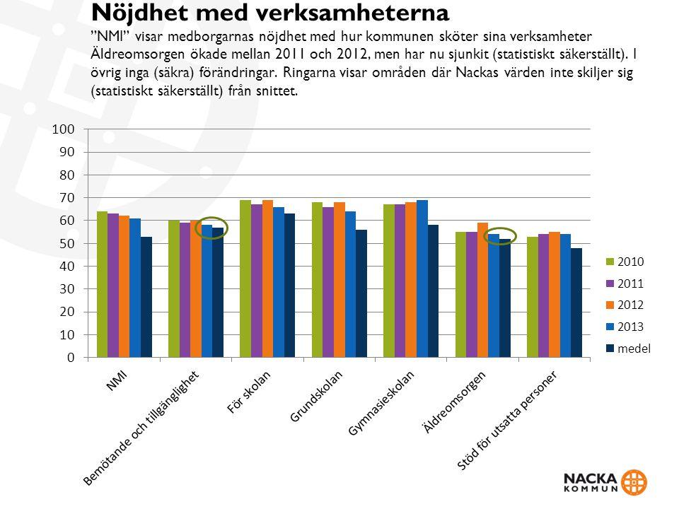 Nöjdhet med verksamheterna NMI visar medborgarnas nöjdhet med hur kommunen sköter sina verksamheter Äldreomsorgen ökade mellan 2011 och 2012, men har nu sjunkit (statistiskt säkerställt). I övrig inga (säkra) förändringar. Ringarna visar områden där Nackas värden inte skiljer sig (statistiskt säkerställt) från snittet.