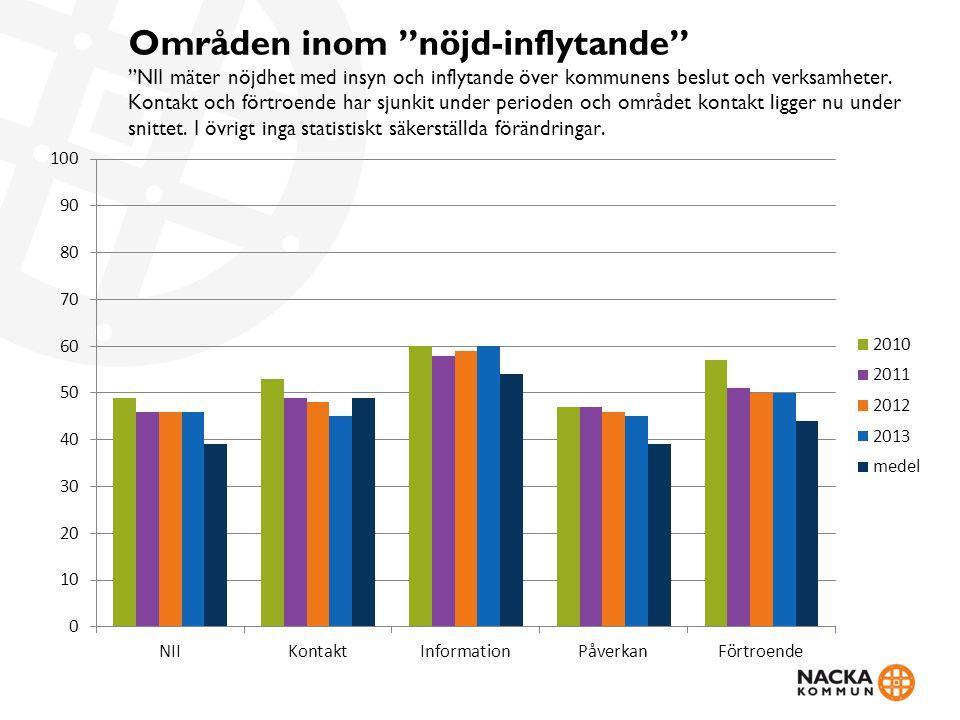 Områden inom nöjd-inflytande NII mäter nöjdhet med insyn och inflytande över kommunens beslut och verksamheter.