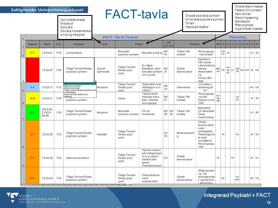 FACT-tavla Integrerad Psykiatri + FACT Ökade teaminsatser