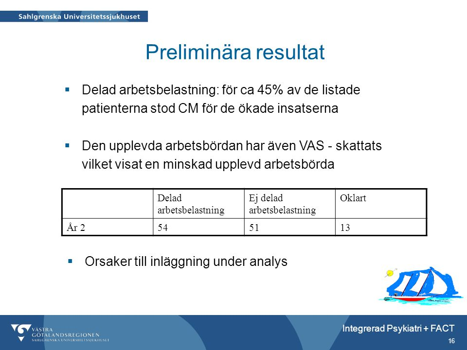 Preliminära resultat Delad arbetsbelastning: för ca 45% av de listade patienterna stod CM för de ökade insatserna.