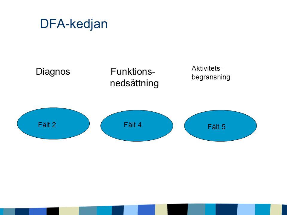 DFA-kedjan Diagnos Funktions- nedsättning Aktivitets- begränsning