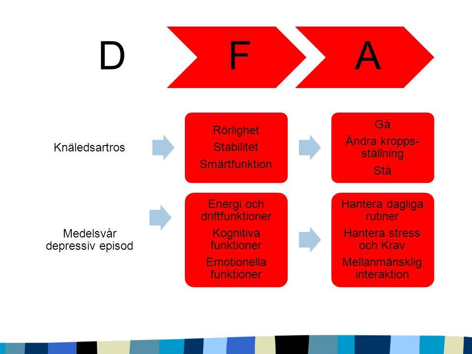 D F A Knäledsartros Smärtfunktion Stabilitet Rörlighet