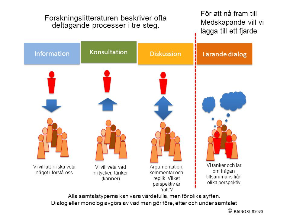 Forskningslitteraturen beskriver ofta deltagande processer i tre steg.