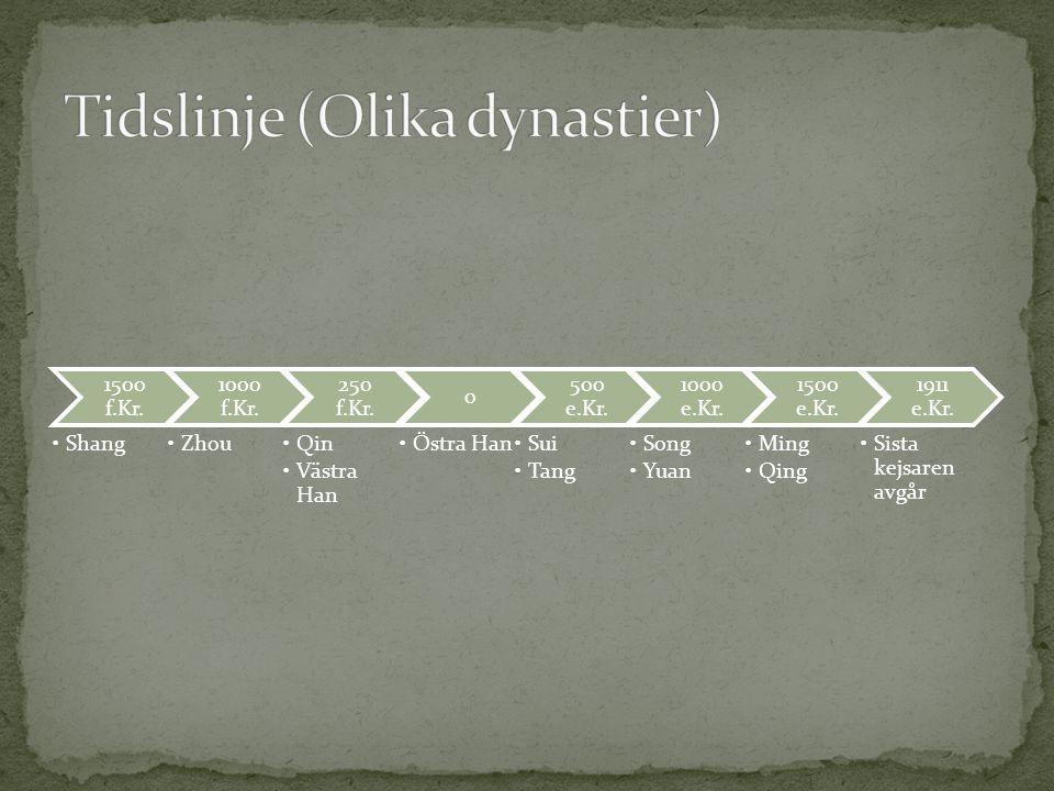 Tidslinje (Olika dynastier)