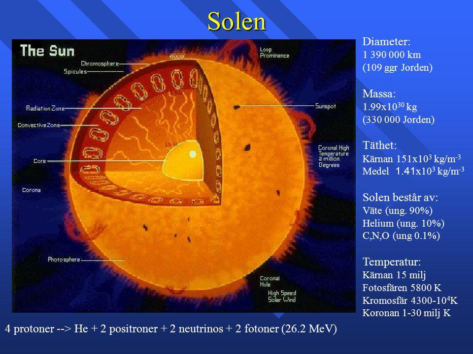 Solen Diameter: Massa: Täthet: Solen består av: Temperatur: