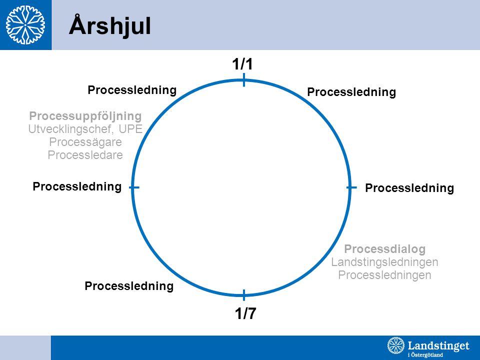 Årshjul 1/1 1/7 Processledning Processledning