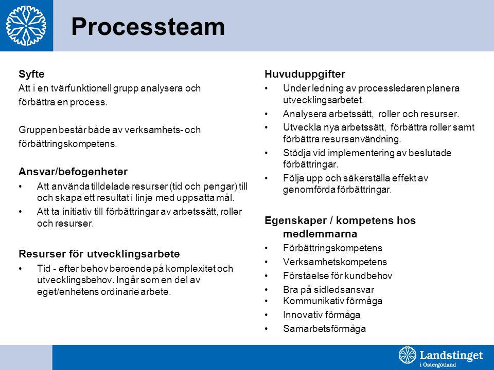 Processteam Syfte Ansvar/befogenheter Resurser för utvecklingsarbete