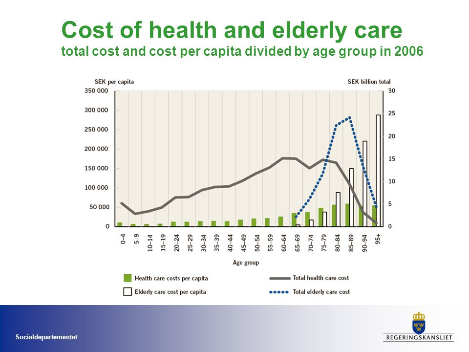Cost of health and elderly care