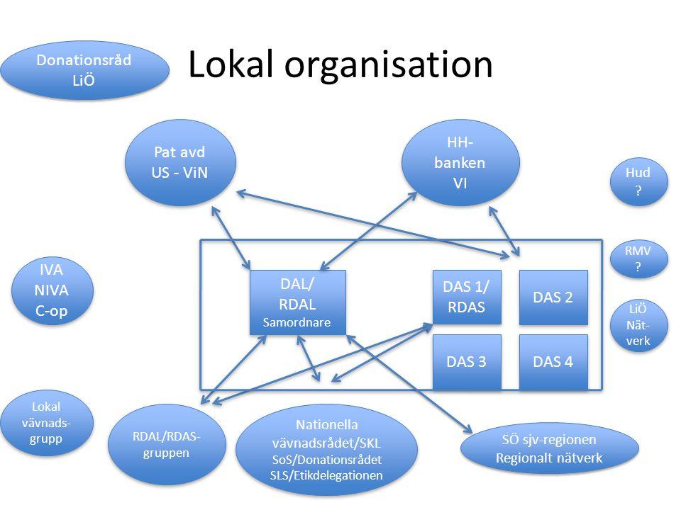 Lokal organisation Donationsråd LiÖ Pat avd US - ViN HH-banken VI IVA