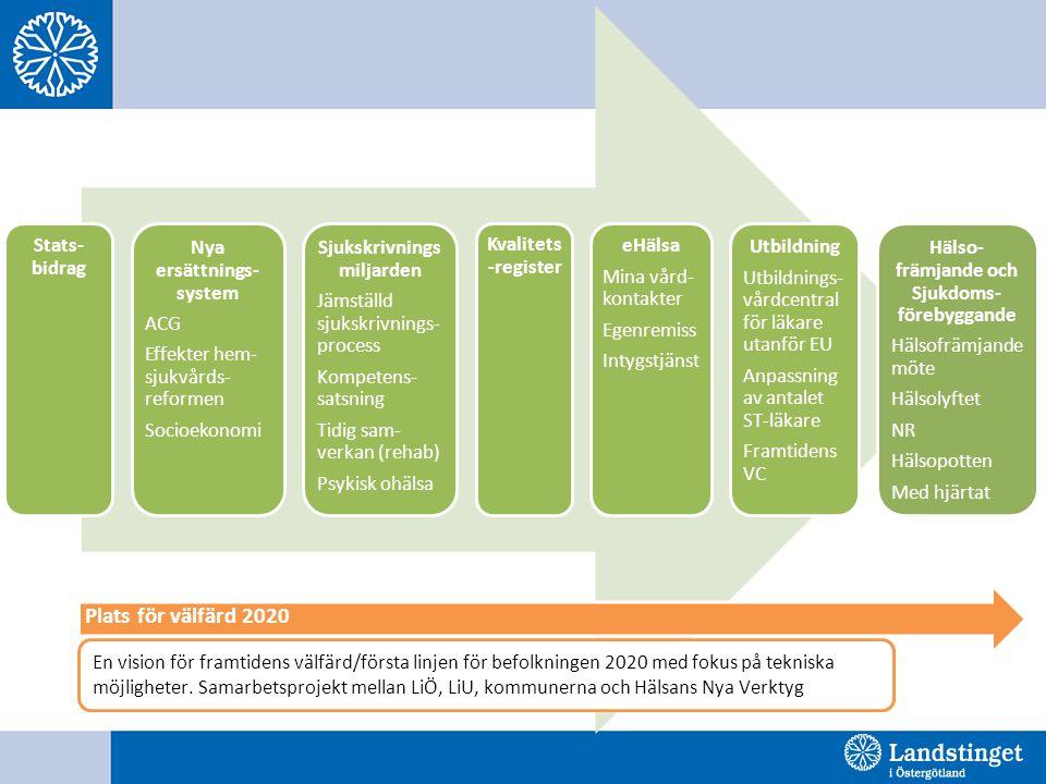 Plats för välfärd 2020 Stats- bidrag Nya ersättnings-system ACG
