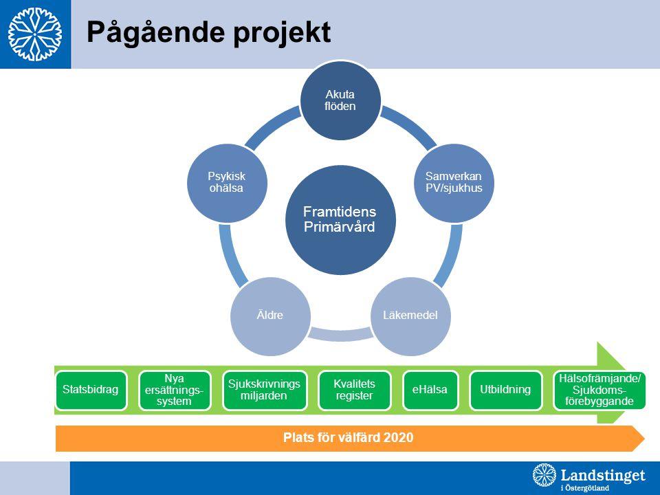 Pågående projekt Framtidens Primärvård Plats för välfärd 2020