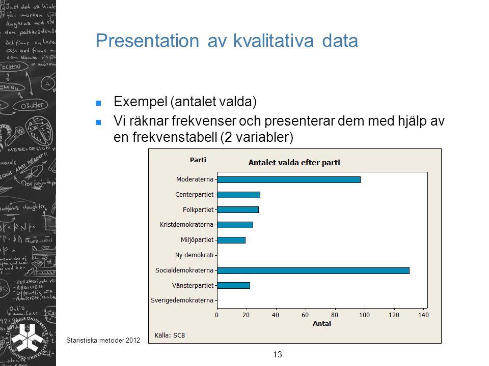 Presentation av kvalitativa data