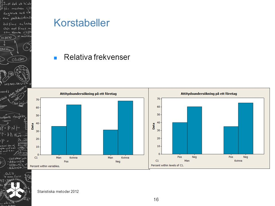 Korstabeller Relativa frekvenser Staristiska metoder 2012