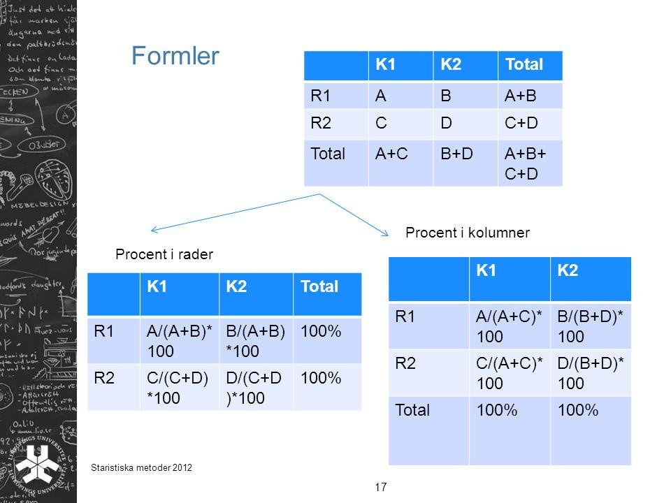 Formler K1 K2 Total R1 A B A+B R2 C D C+D A+C B+D A+B+C+D K1 K2 R1