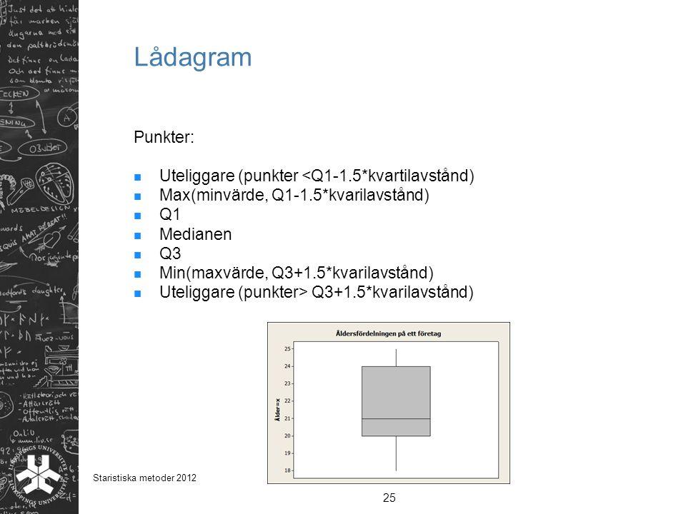 Lådagram Punkter: Uteliggare (punkter <Q1-1.5*kvartilavstånd)