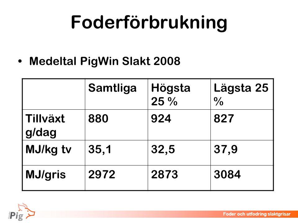 Foderförbrukning Medeltal PigWin Slakt 2008 Samtliga Högsta 25 %