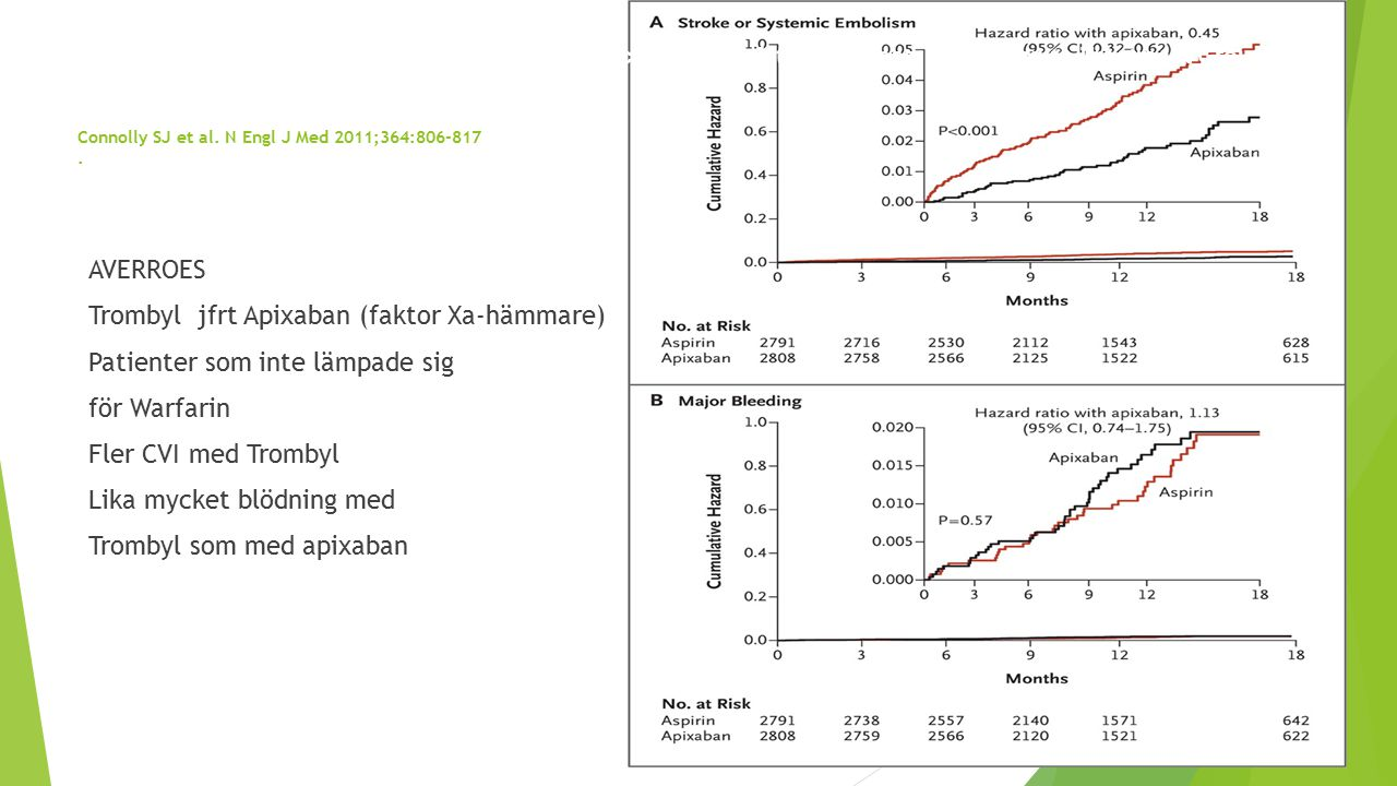 Connolly SJ et al. N Engl J Med 2011;364:806-817 .