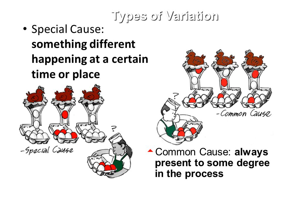 Types of Variation Special Cause: something different happening at a certain time or place.