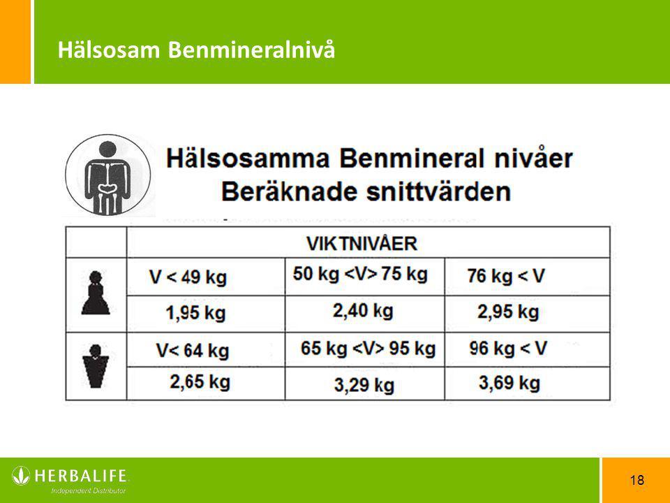 Hälsosam Benmineralnivå
