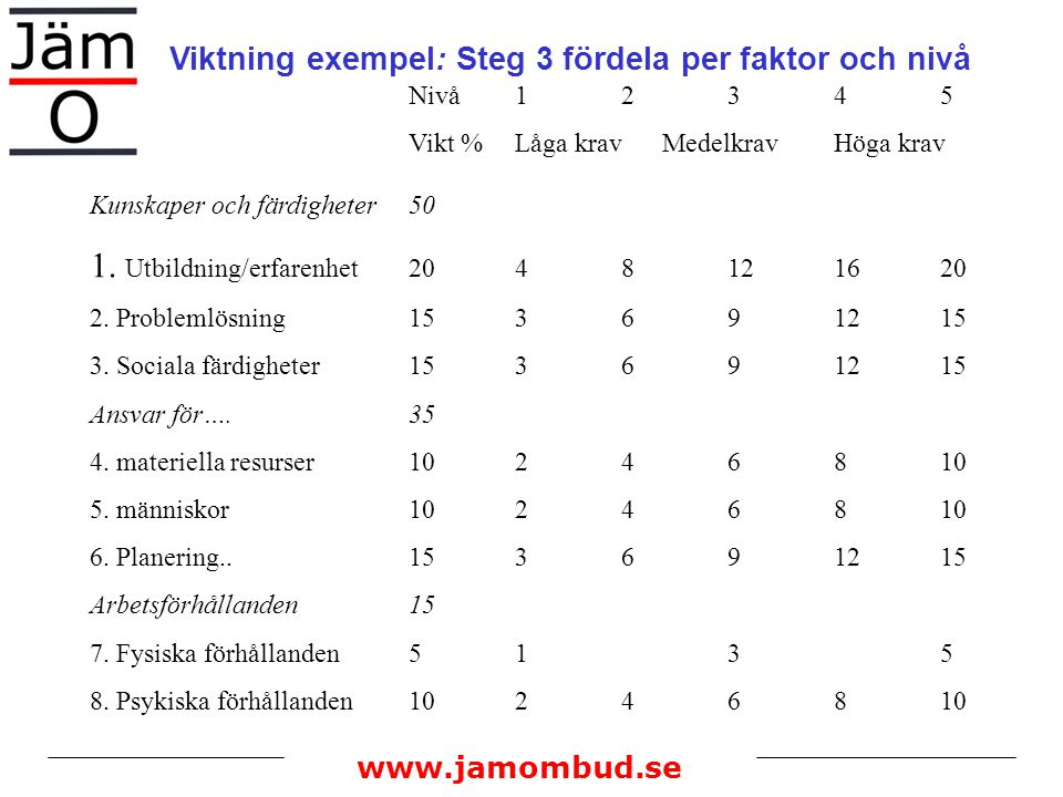 Viktning exempel: Steg 3 fördela per faktor och nivå Nivå 1 2 3 4 5