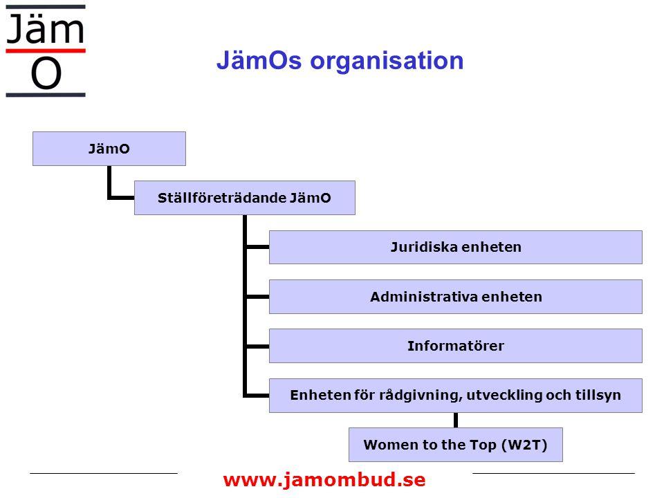 JämOs organisation www.jamombud.se