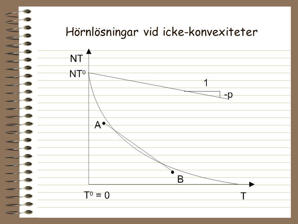 Hörnlösningar vid icke-konvexiteter