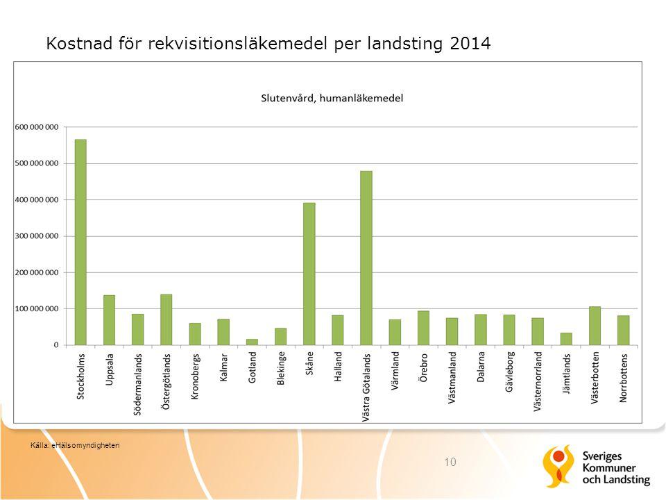 Kostnad för rekvisitionsläkemedel per landsting 2014