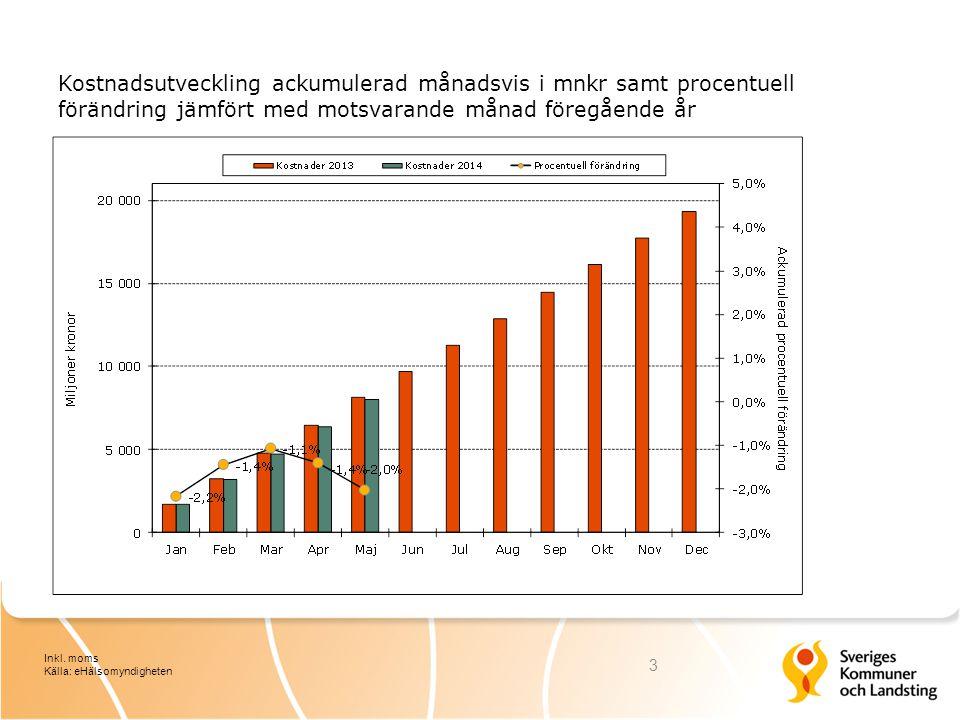 Kostnadsutveckling ackumulerad månadsvis i mnkr samt procentuell förändring jämfört med motsvarande månad föregående år