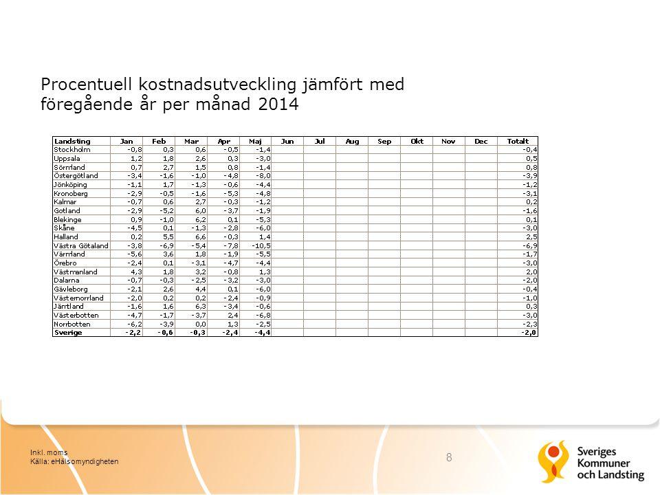 Procentuell kostnadsutveckling jämfört med föregående år per månad 2014