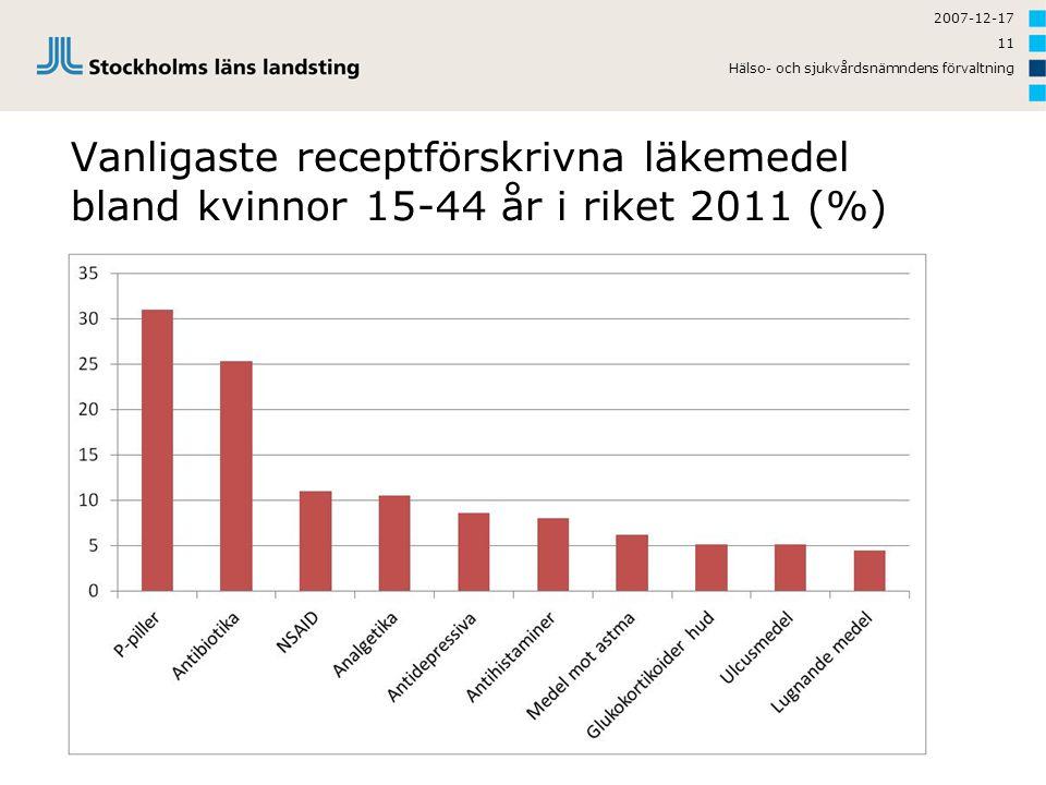 2007-12-17 Hälso- och sjukvårdsnämndens förvaltning.