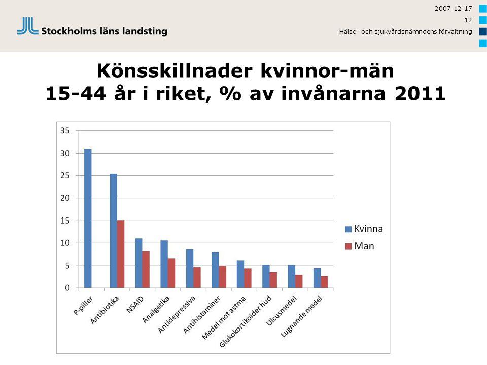Könsskillnader kvinnor-män 15-44 år i riket, % av invånarna 2011