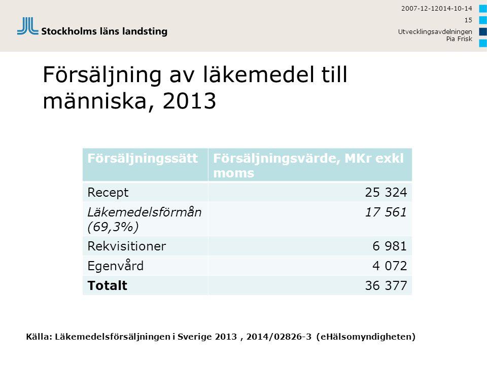 Försäljning av läkemedel till människa, 2013