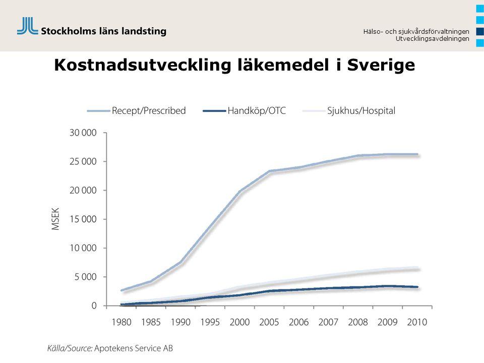 Kostnadsutveckling läkemedel i Sverige