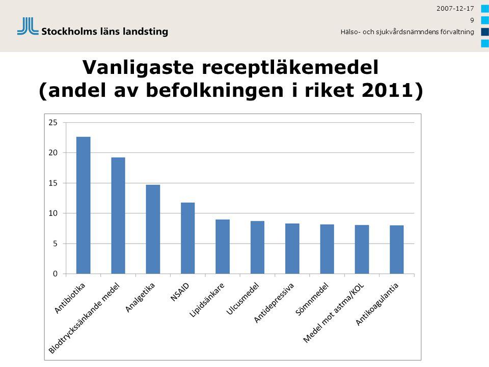 Vanligaste receptläkemedel (andel av befolkningen i riket 2011)