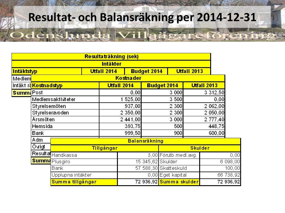 Resultat- och Balansräkning per 2014-12-31
