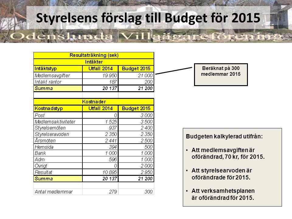 Styrelsens förslag till Budget för 2015