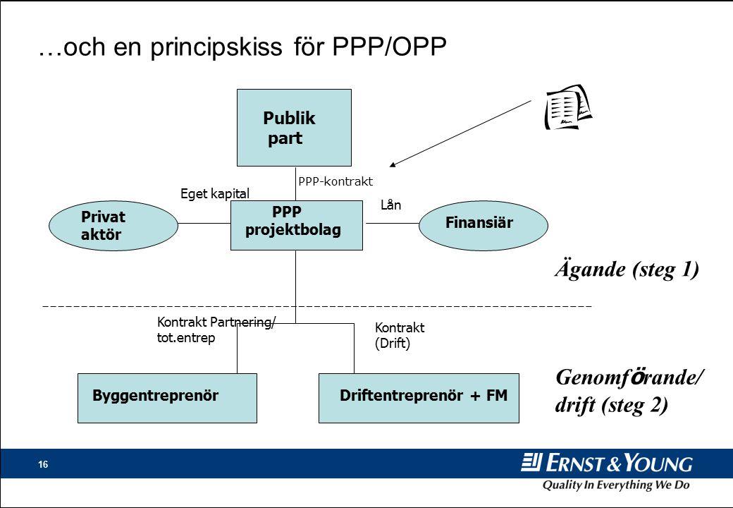 …och en principskiss för PPP/OPP