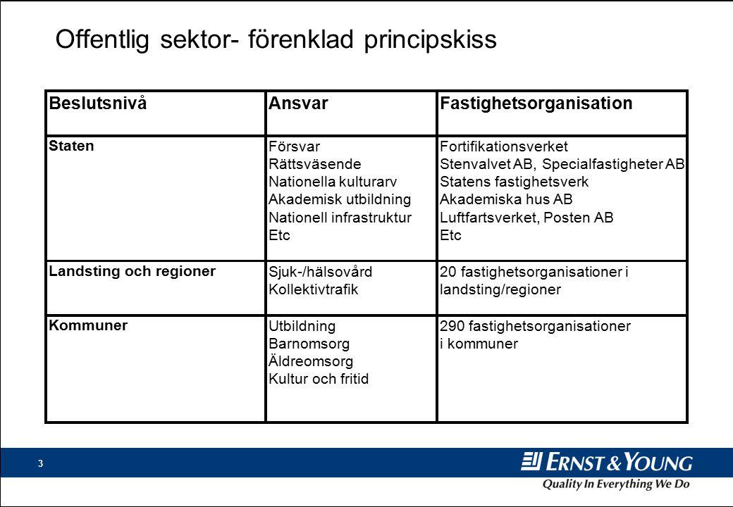 Offentlig sektor- förenklad principskiss