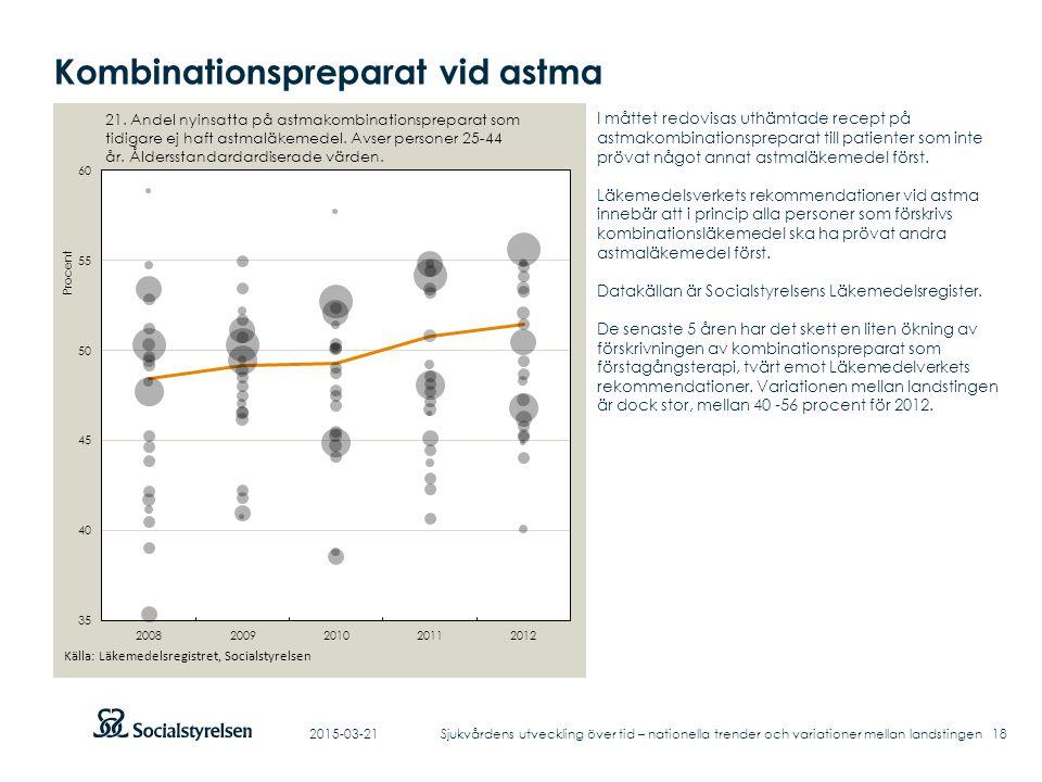 Kombinationspreparat vid astma