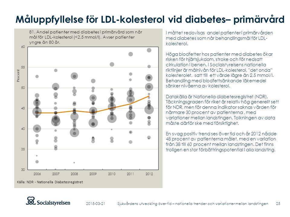 Måluppfyllelse för LDL-kolesterol vid diabetes– primärvård