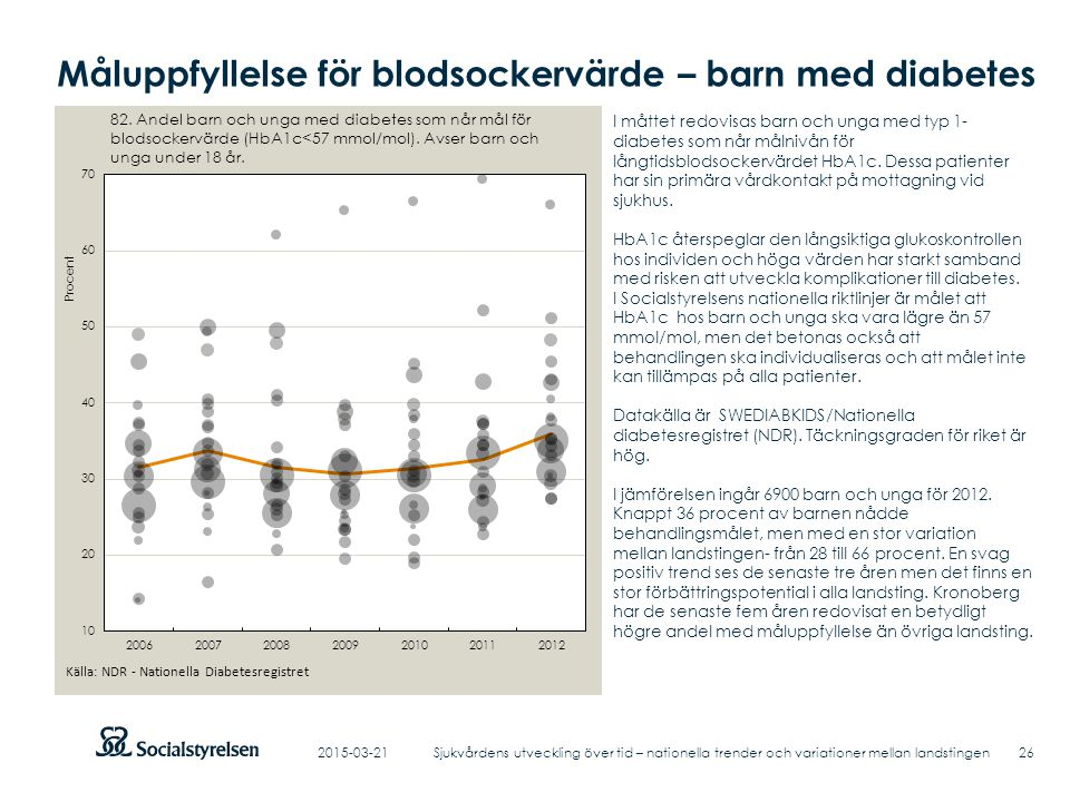 Måluppfyllelse för blodsockervärde – barn med diabetes