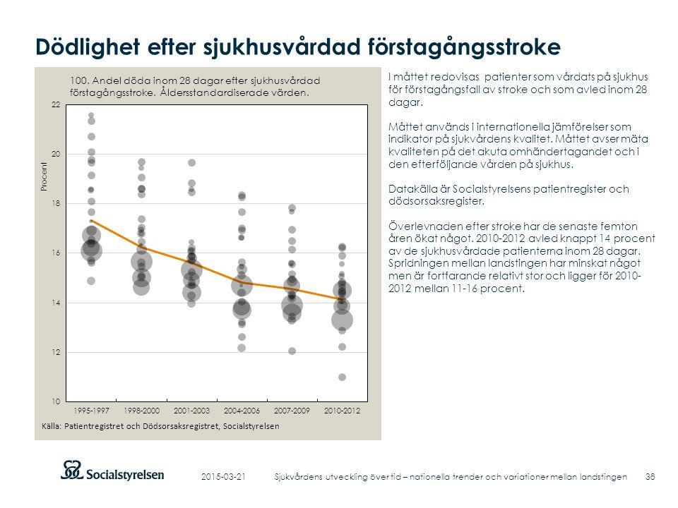 Dödlighet efter sjukhusvårdad förstagångsstroke