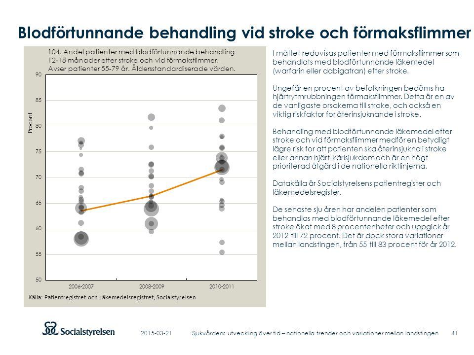 Blodförtunnande behandling vid stroke och förmaksflimmer