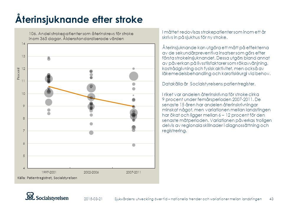 Återinsjuknande efter stroke