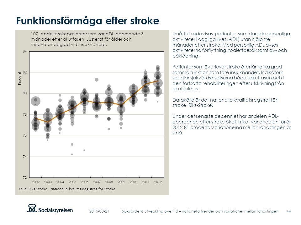 Funktionsförmåga efter stroke