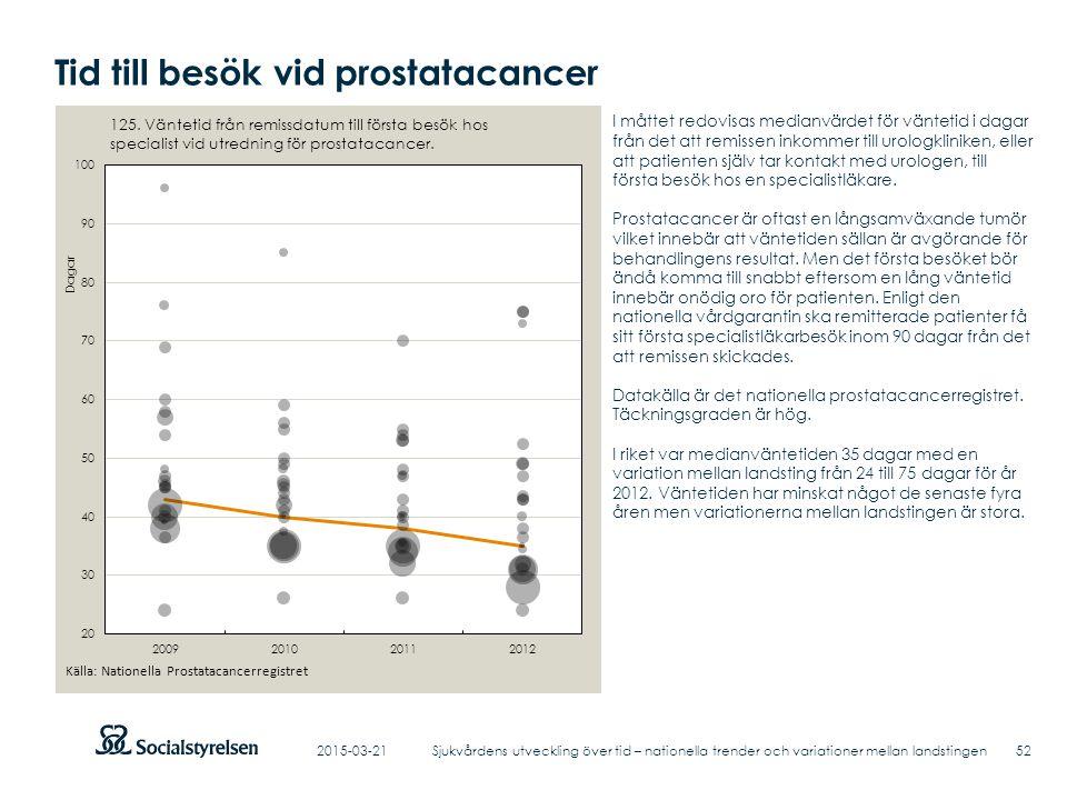 Tid till besök vid prostatacancer