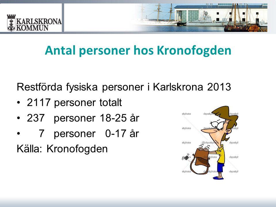Antal personer hos Kronofogden